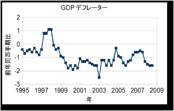 GDP2.6%アップをどう捉えるか