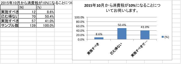 10%増税