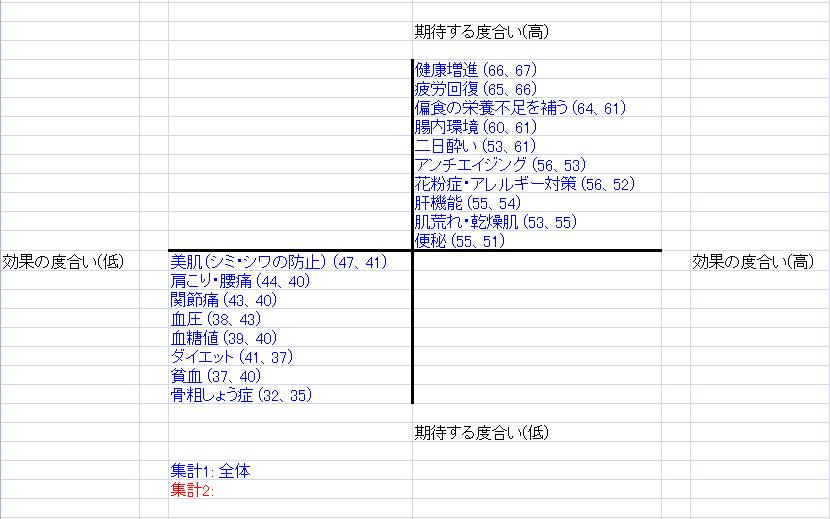 2軸4象限