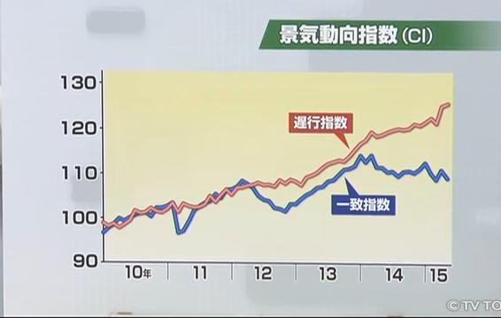 景気動向指数