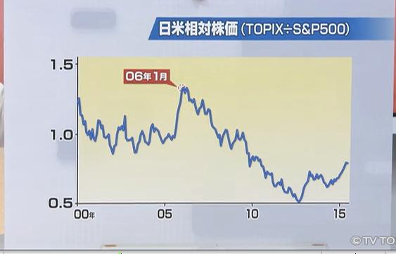 日米相対株価