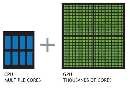 GPUとCPUの違い