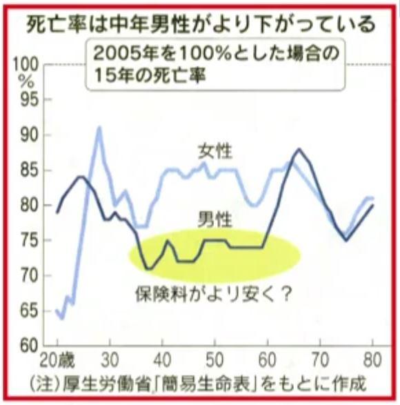 年齢別死亡率